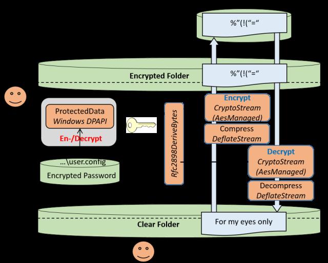CloudCryptoArchitecture